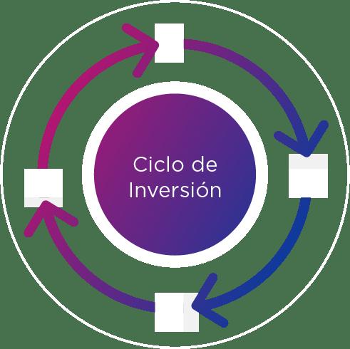 Ciclo de Inversión